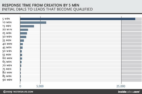 Dials to Leads that become qualified by response time - chart