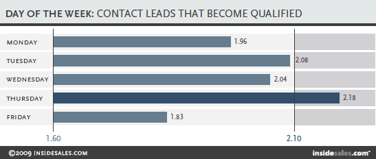 Best Day To Contact and Qualify a Lead