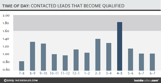 Contacted Leads That Become Qualified Time of Day