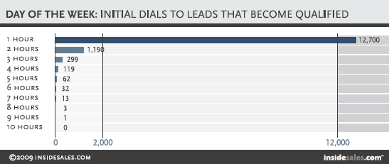 Initial Dials that become qualified - chart