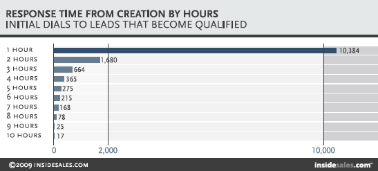 Initial dials to leads that become qualified - chart