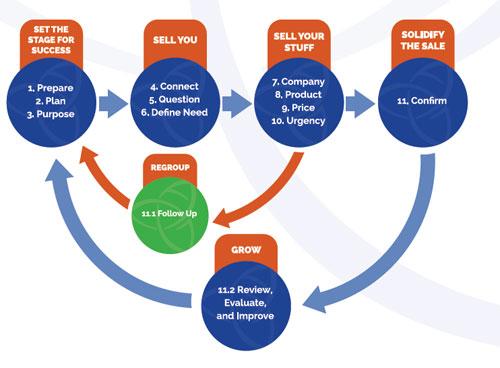 Sales process, Diagram, Sales Training, No Excuses, Joe Girard