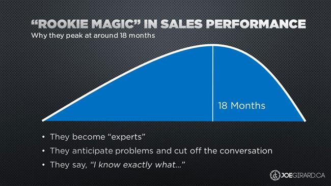 Rookie Magic, Joe Girard, Sales, Training