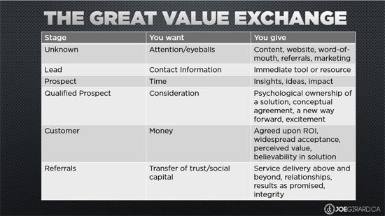 Great Value Exchange, Joe Girard, Sales