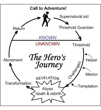 Heroes journey, story telling, sales