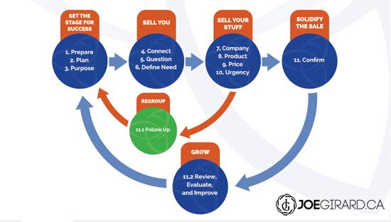 Sales Process, Joe Girard