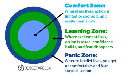 90 day sprint, comfort zone, joe girard