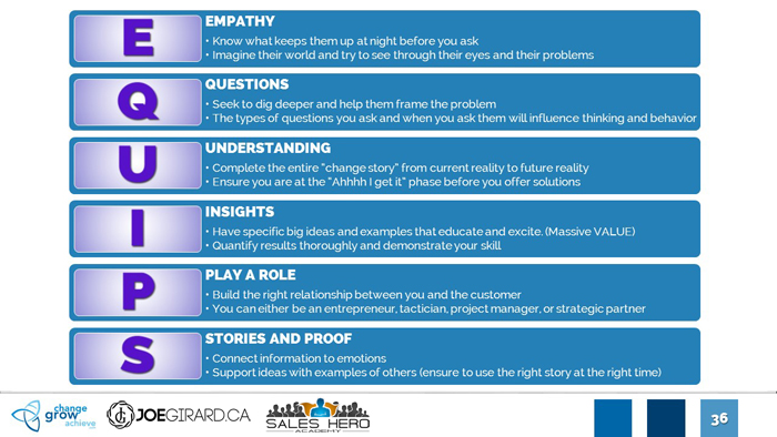 Empathy-Questions-Understanding-Insights-Play-Role-Stories-Proof-Selling-Joe-Girard