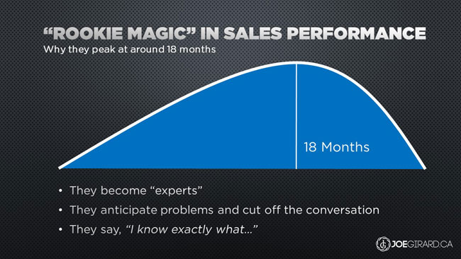 Rookie Magic, Joe Girard, Sales, Training