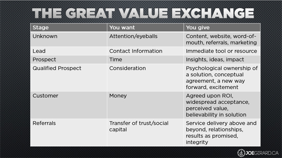 Great Value Exchange, Joe Girard, Sales