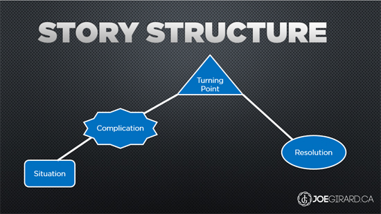 Story Structure, Joe Girard, Sales