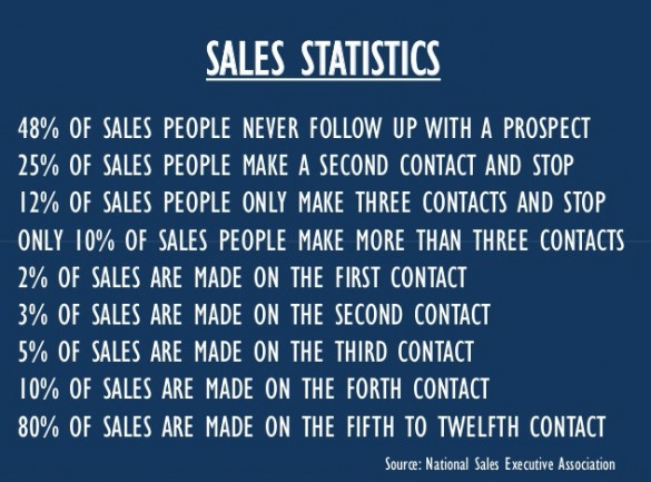 Sales stats, Joe Girard, Training